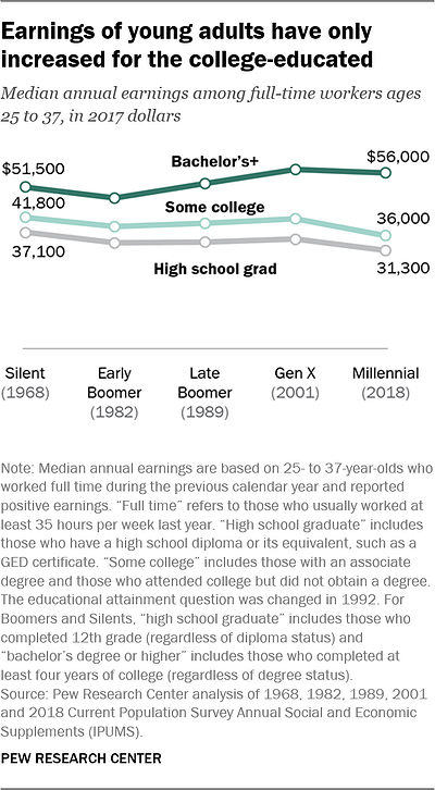 earnings of generations based on college degree levels