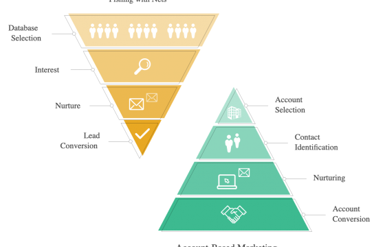 How to Succeed in Account-Based Advertising