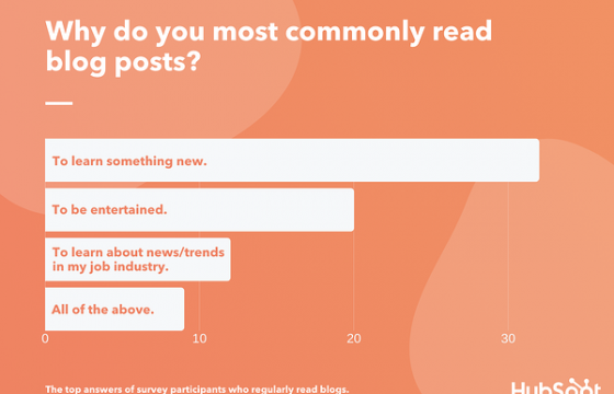 The Top 3 Reasons Consumers Read Blogs in 2020 [New Research]