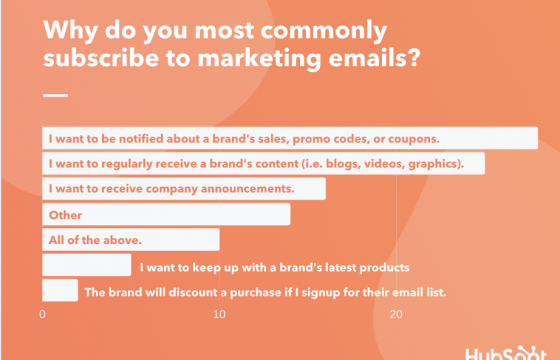 Why Consumers Subscribe and Unsubscribe from Email [New Data]