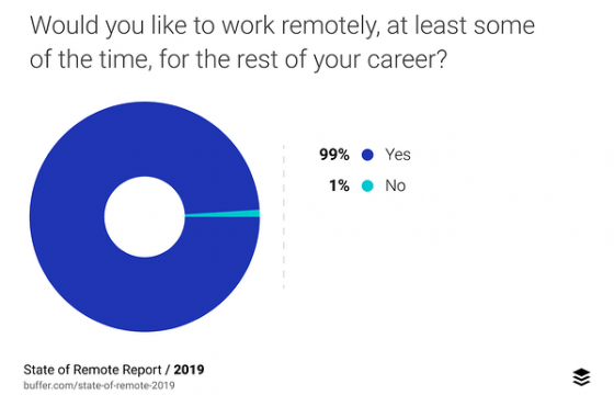 40 Remote Work Stats to Know in 2020