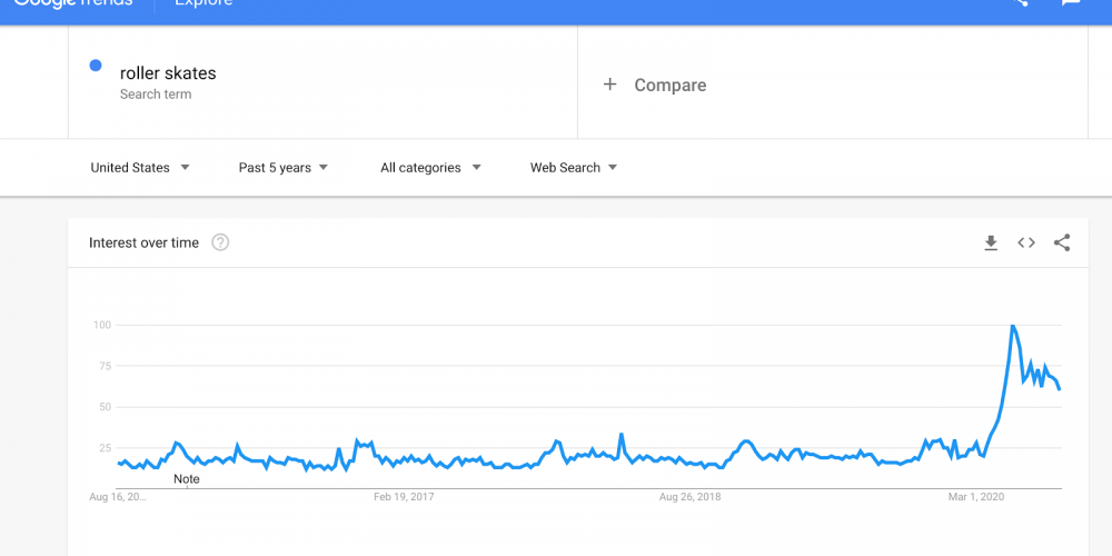 What Shifts in Product Demand Mean for SEO