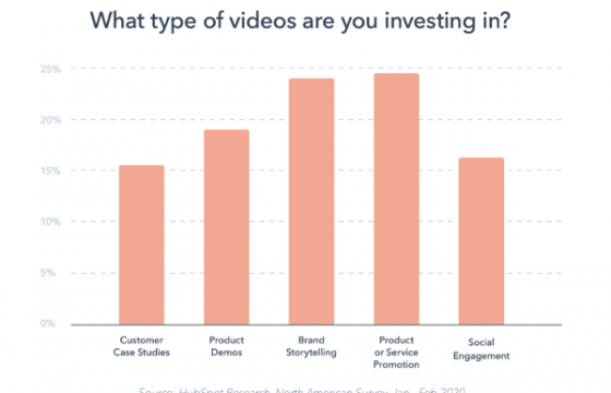 50 Visual Content Marketing Statistics You Should Know in 2020