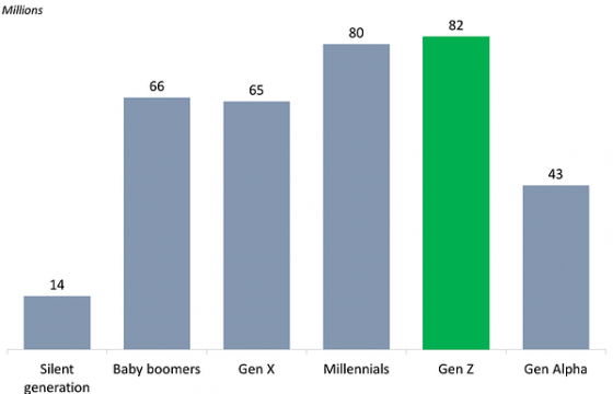 Gen Z is Entering The Workforce: 30 Stats Marketing Managers Need to Know