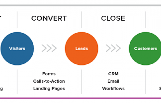 Lead Generation: A Beginner's Guide to Generating Business Leads the Inbound Way