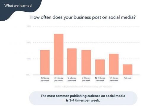 How Frequently Should I Publish on Social Media? A HubSpot Experiment