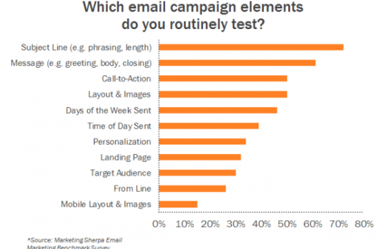 Your Email Testing Playbook for 2020 (& the Tools You'll Need)