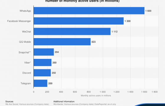 43 Messaging App Stats That Marketers Should Know