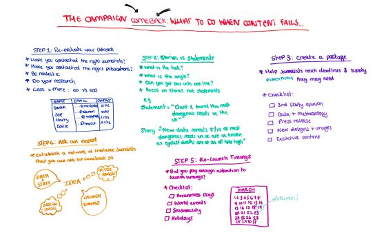 The Campaign Comeback: What to Do When Content Fails — Best of Whiteboard Friday
