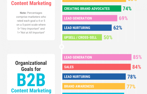 8 Unconventional Ways to Generate Qualified B2B Sales Leads