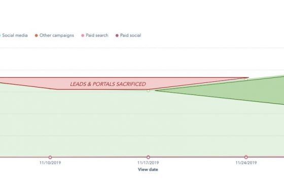 Predictive SEO: How HubSpot Saves Traffic We Haven't Lost Yet