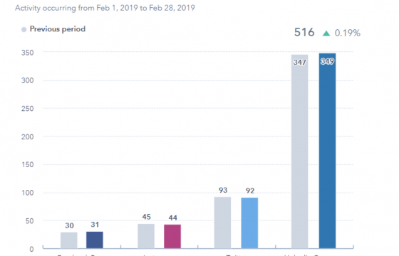 The Ultimate Guide to Social Media Analytics