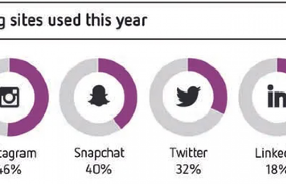 20 Stats About Australian Instagram Users & Trends
