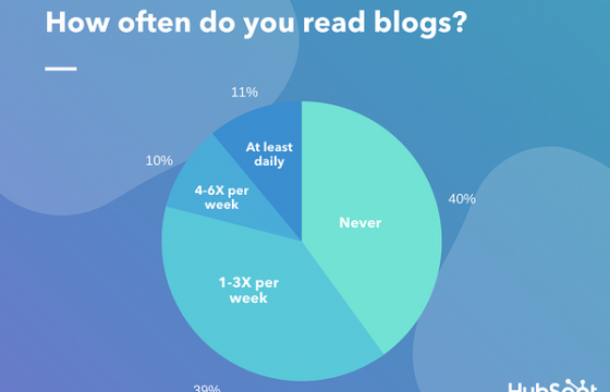 40% of People Say They Don't Read Blogs: Here's How You Can Still Get on Their Radar
