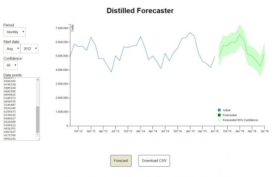 SEO Forecasting in Google Sheets