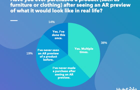 Do AR Product Previews Actually Lead to Purchases [New Research]